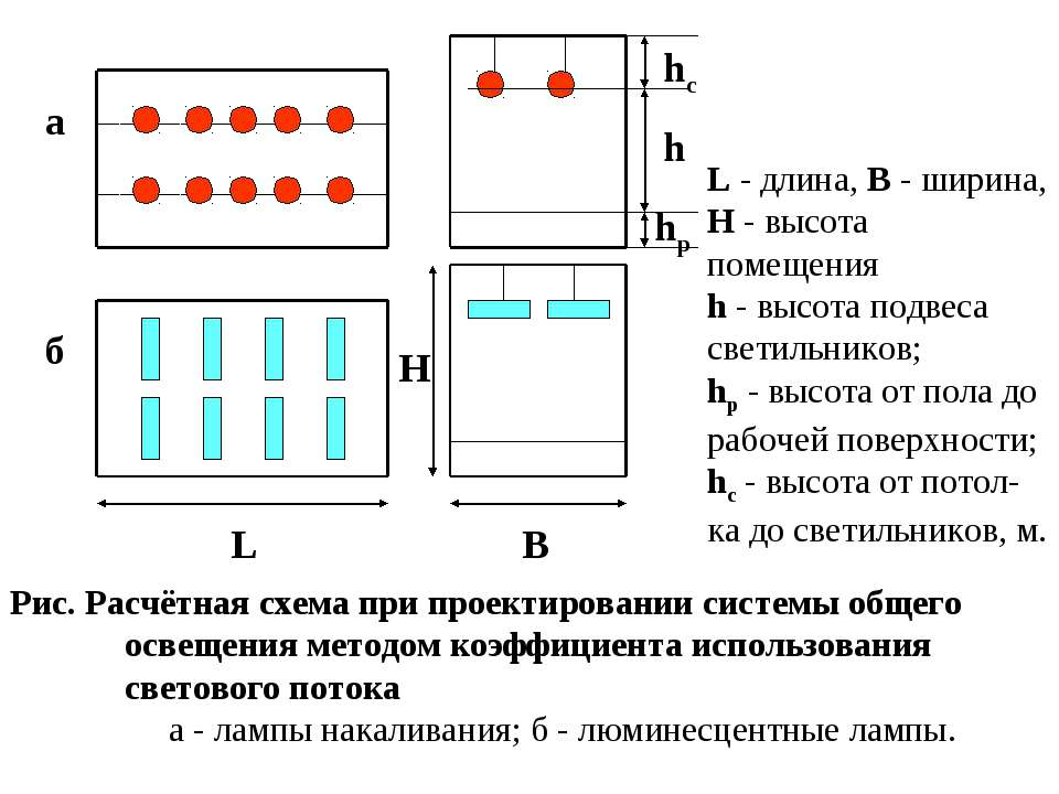 Рис. Расчётная схема при проектировании системы общего освещения методом коэф...