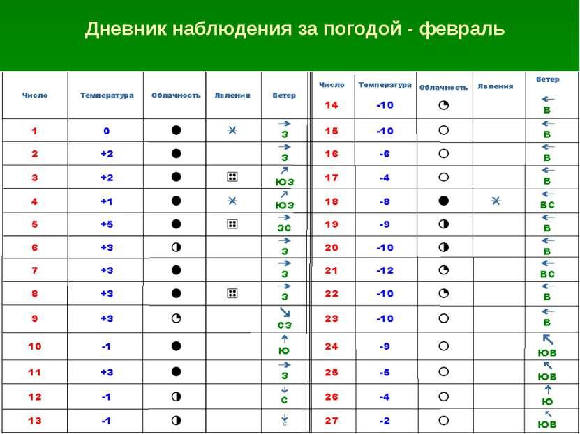 Rp5 ru погода в орске