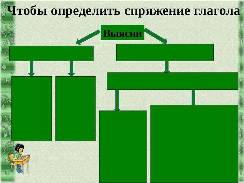 Окончание под ударением Выясни Окончание без ударения I спряжение -у (-ю) -ем...
