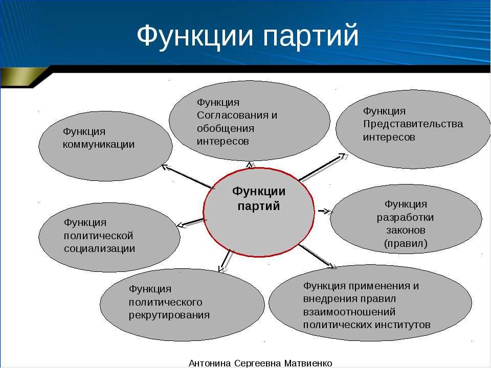 Функции партий Антонина Сергеевна Матвиенко Антонина Сергеевна Матвиенко