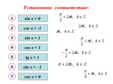 Установите соответствие: sin x = 0 sin x = - 1 sin x = 1 cos x = 0 cos x = 1 ...