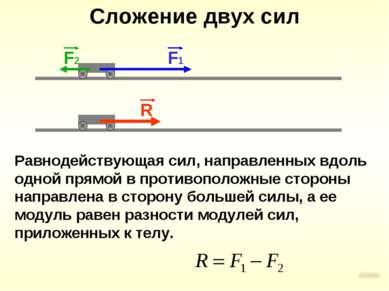 Сложение двух сил Равнодействующая сил, направленных вдоль одной прямой в про...
