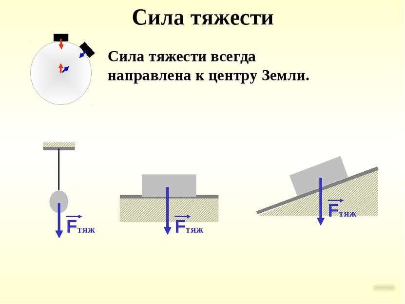 Сила тяжести Сила тяжести всегда направлена к центру Земли.