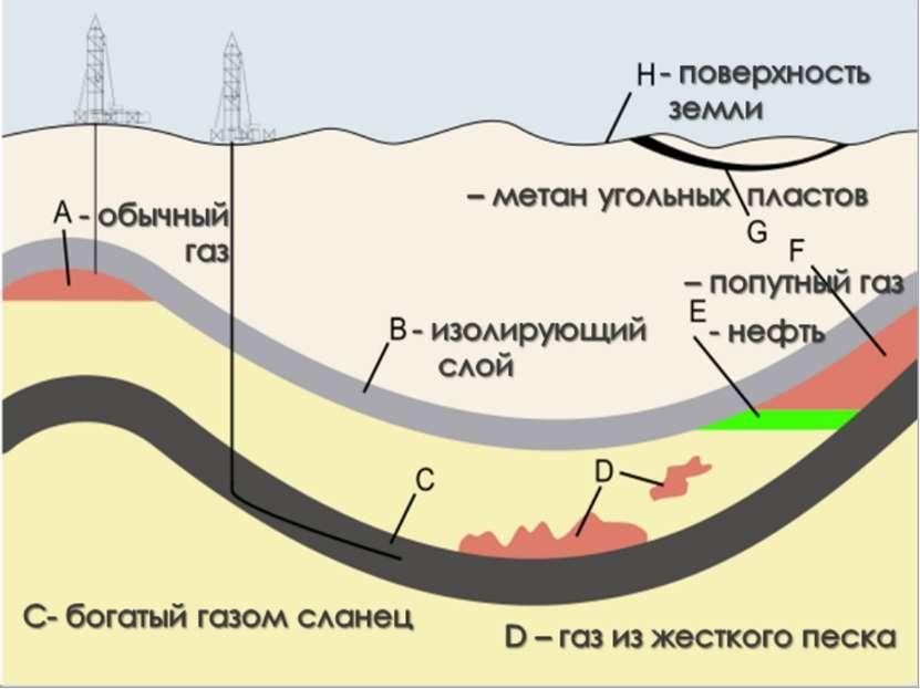 Классификация газов