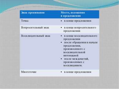Знак препинания Место, положение в предложении Точка в конце предложения Вопр...