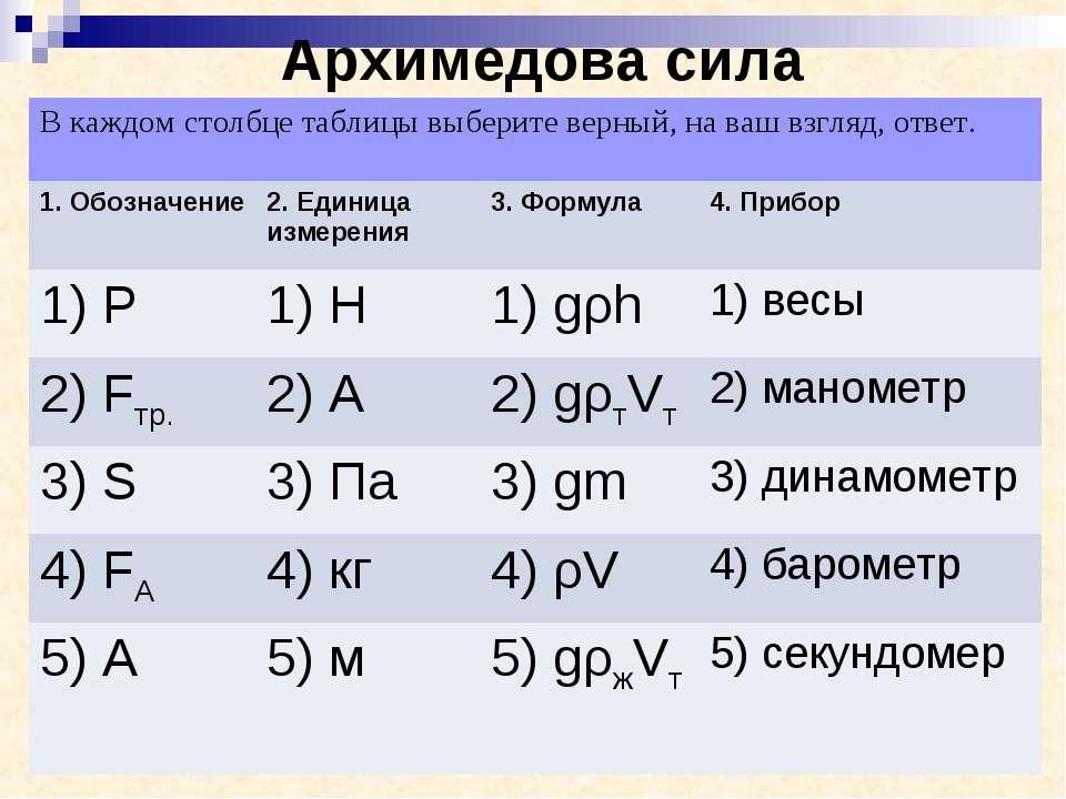 Архимедова сила В каждом столбце таблицы выберите верный, на ваш взгляд, отве...