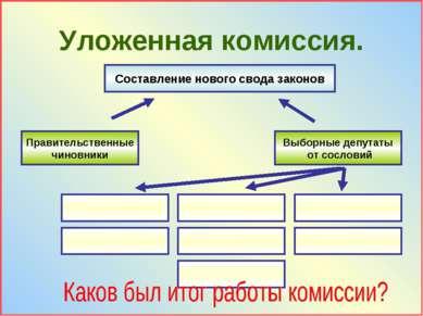 Уложенная комиссия. Составление нового свода законов Правительственные чиновн...