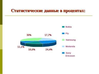 Статистические данные в процентах: