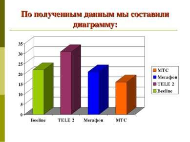По полученным данным мы составили диаграмму: