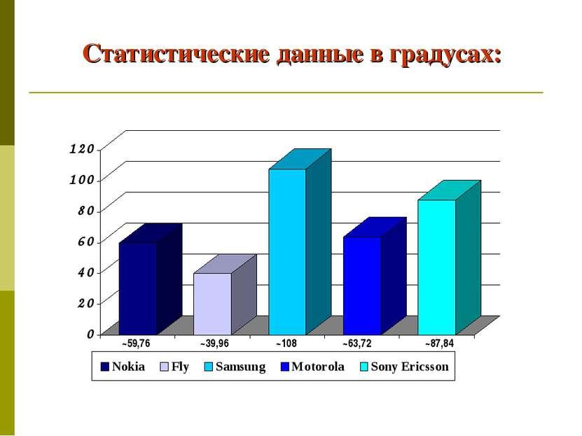 Статистические данные в градусах: