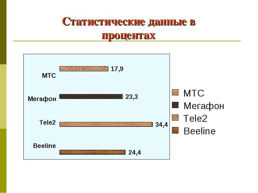 Статистические данные в процентах МТС Мегафон Tele2 Beeline