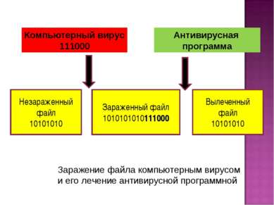 Компьютерный вирус 111000 Антивирусная программа Незараженный файл 10101010 З...