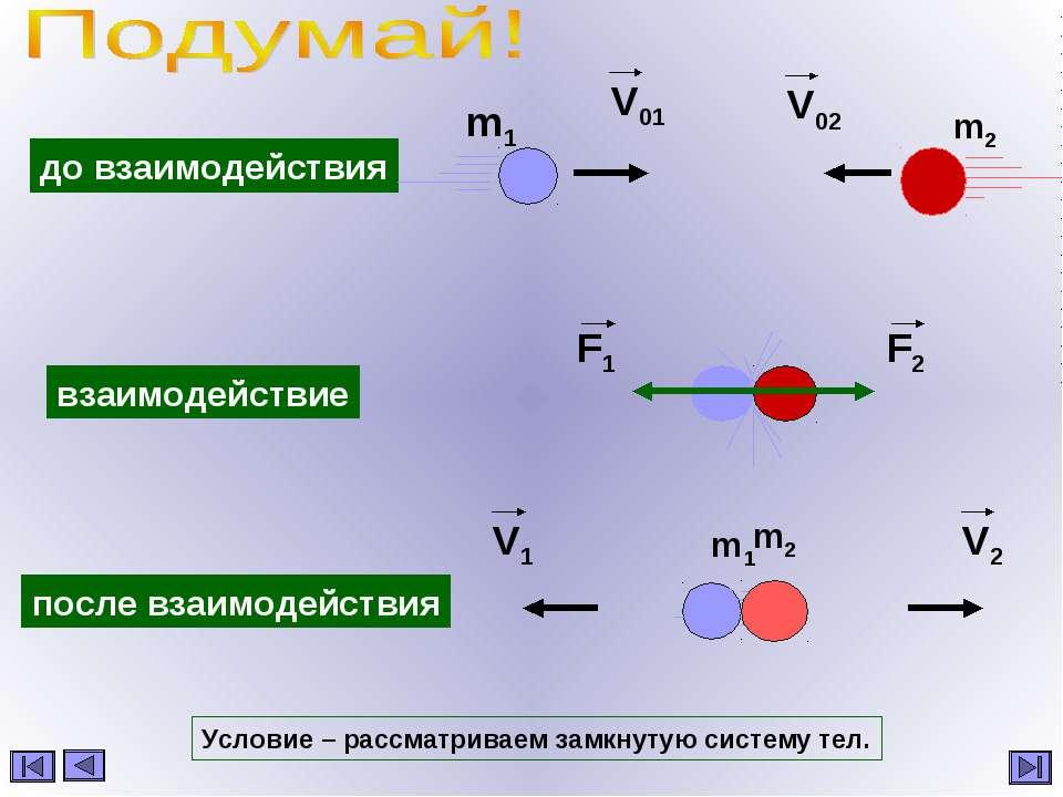 до взаимодействия взаимодействие после взаимодействия m1 m2 Условие – рассмат...
