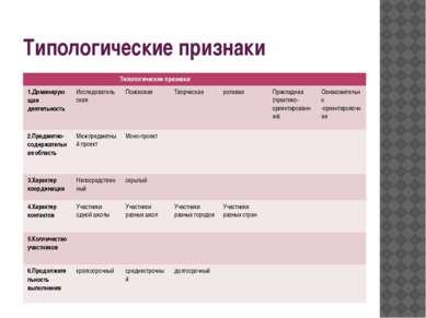 Типологические признаки Типологические признаки 1.Доминирующая деятельность И...
