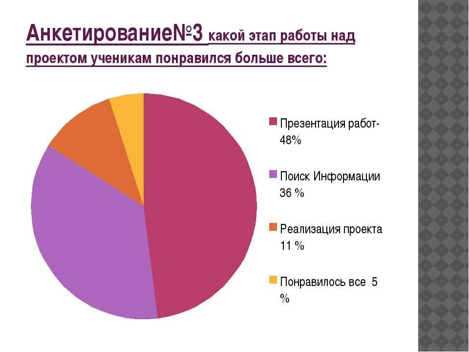 Анкетирование№3 какой этап работы над проектом ученикам понравился больше всего: