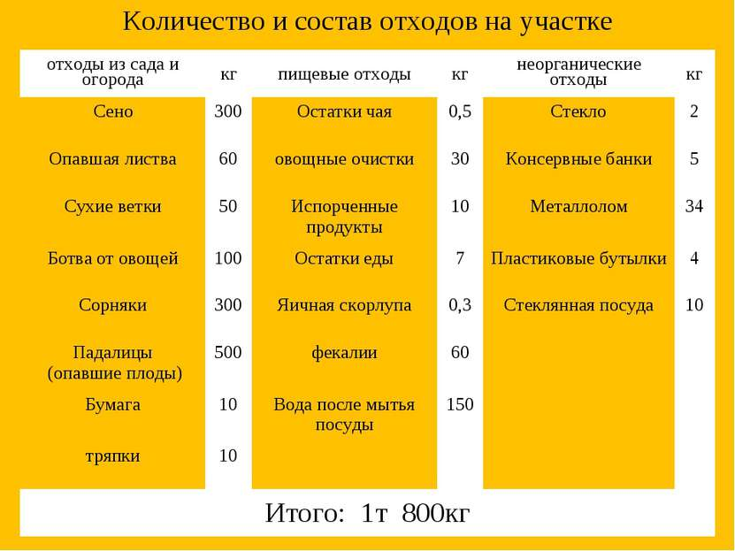 Количество и состав отходов на участке отходы из сада и огорода кг пищевые от...