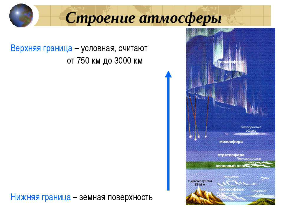 Верхняя граница – условная, считают от 750 км до 3000 км Строение атмосферы Н...