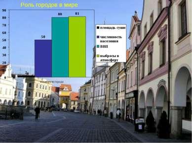 Роль городов в мире