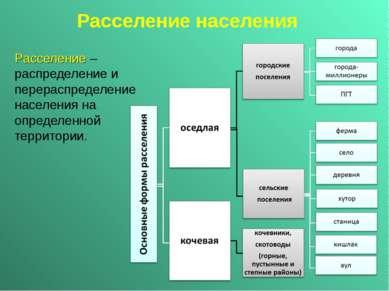 Расселение населения Расселение – распределение и перераспределение населения...