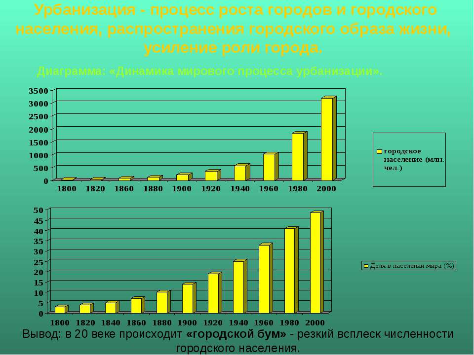 Урбанизация - процесс роста городов и городского населения, распространения г...