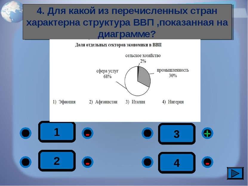 1 - - + - 2 3 4 4. Для какой из перечисленных стран характерна структура ВВП ...