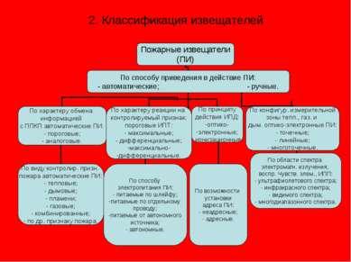 2. Классификация извещателей
