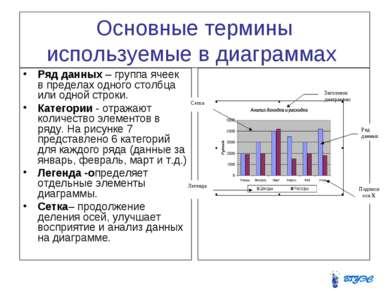 Основные термины используемые в диаграммах Ряд данных – группа ячеек в предел...