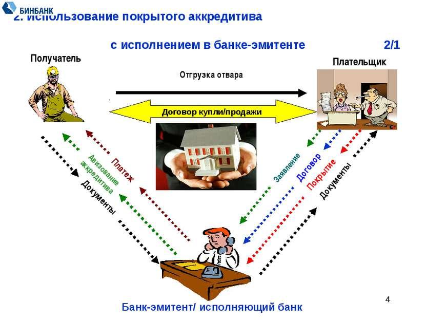 * 2. Использование покрытого аккредитива с исполнением в банке-эмитенте 2/1 З...