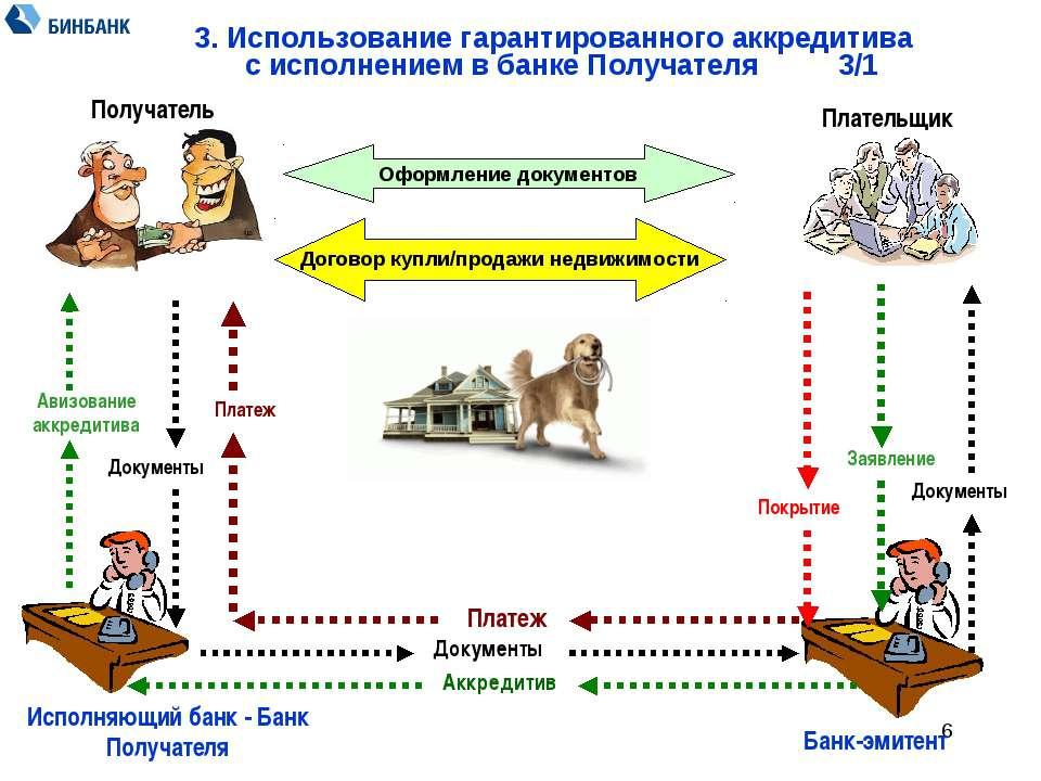 * 3. Использование гарантированного аккредитива с исполнением в банке Получат...