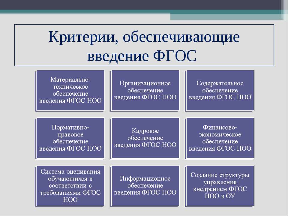 Критерии, обеспечивающие введение ФГОС