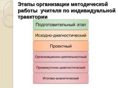 Этапы организации методической работы учителя по индивидуальной траектории