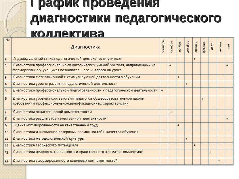 График проведения диагностики педагогического коллектива