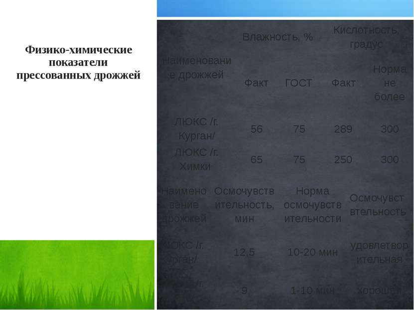 Физико-химические показатели прессованных дрожжей Наименование дрожжей Влажно...
