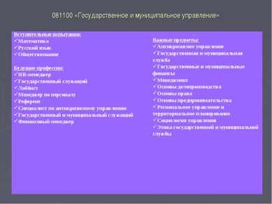 081100 «Государственное и муниципальное управление» Вступительные испытания: ...