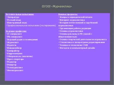 031300 «Журналистика» Вступительные испытания: Литература Русский язык Иностр...