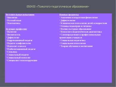 050400 «Психолого-педагогическое образование» Вступительные испытания: Биолог...