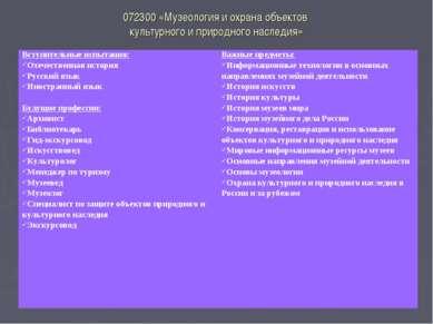 072300 «Музеология и охрана объектов культурного и природного наследия» Вступ...