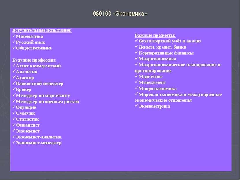 080100 «Экономика» Вступительные испытания: Математика Русский язык Обществоз...