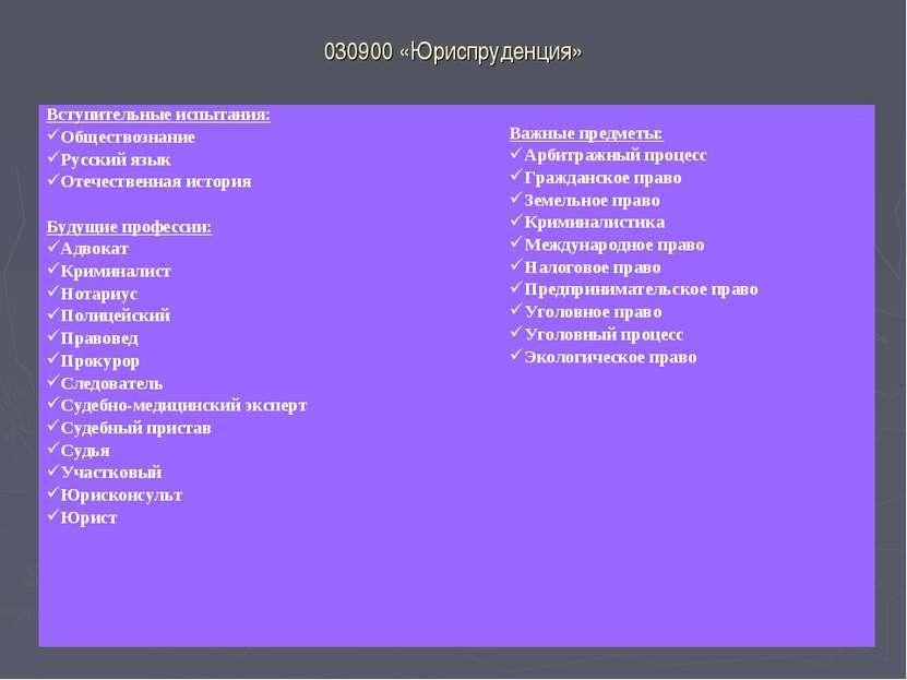 030900 «Юриспруденция» Вступительные испытания: Обществознание Русский язык ...