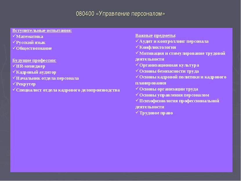 080400 «Управление персоналом» Вступительные испытания: Математика Русский яз...