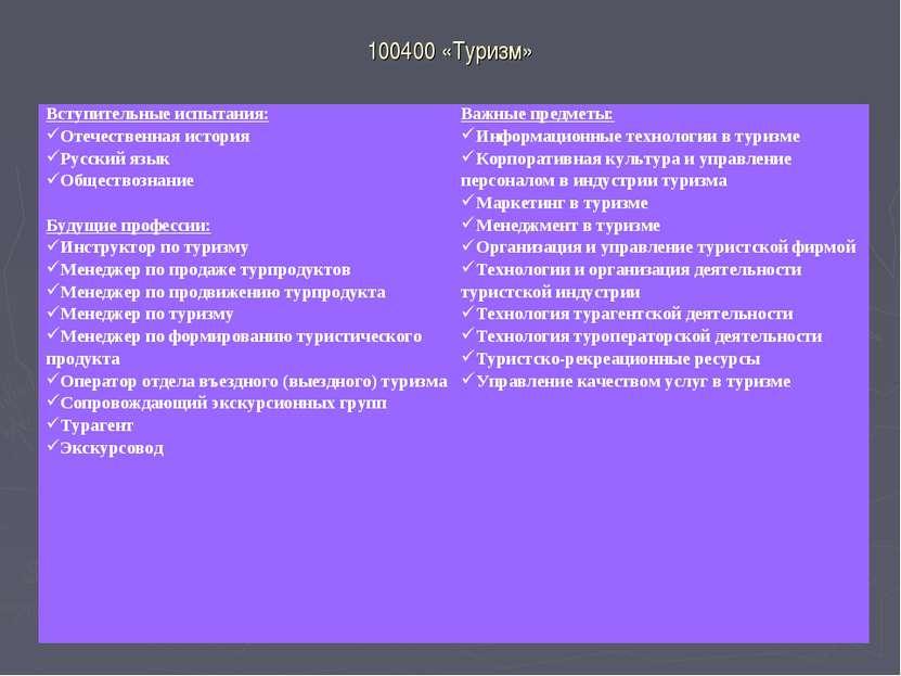 100400 «Туризм» Вступительные испытания: Отечественная история Русский язык О...