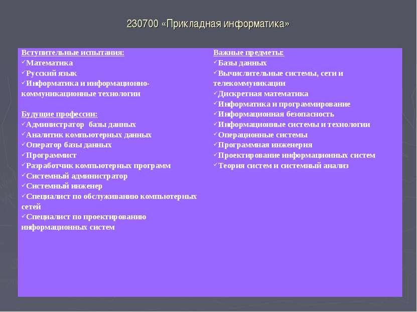 230700 «Прикладная информатика» Вступительные испытания: Математика Русский я...