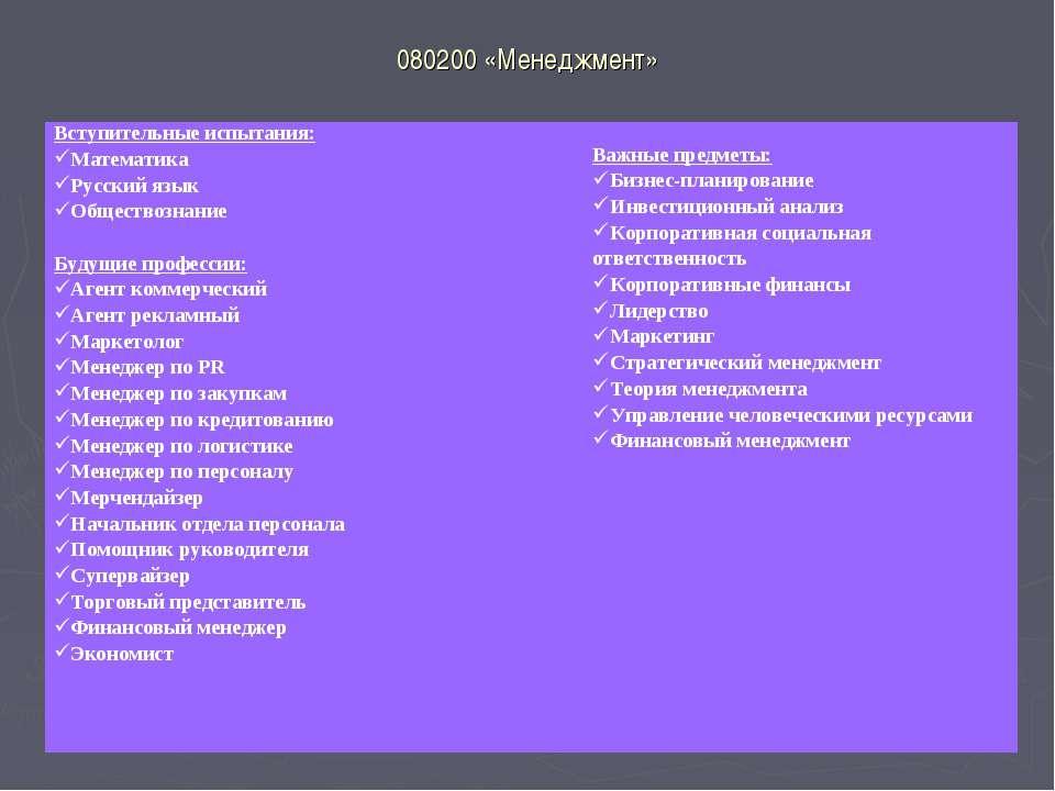 080200 «Менеджмент» Вступительные испытания: Математика Русский язык Общество...