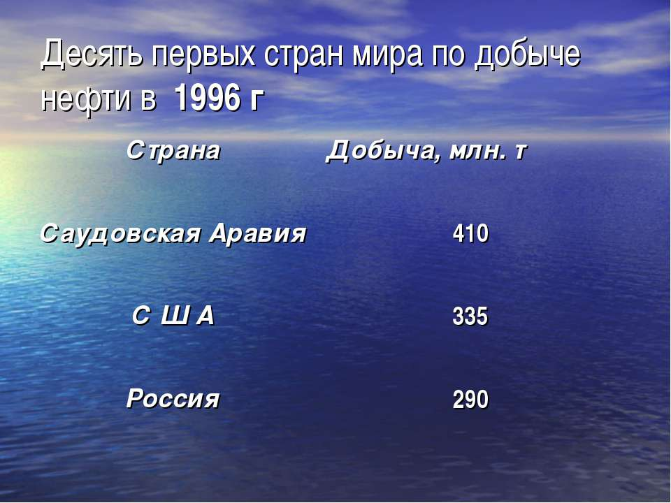 Десять первых стран мира по добыче нефти в 1996 г