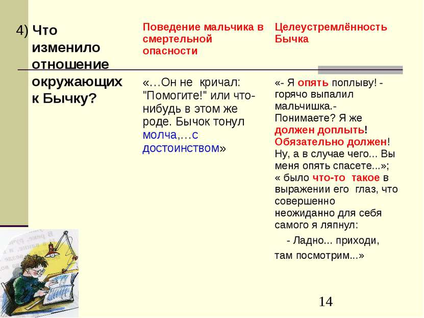 4) Что изменило отношение окружающих к Бычку?