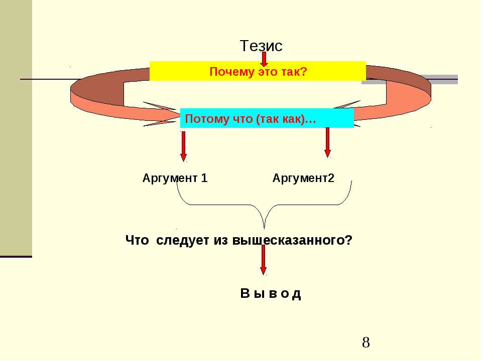 thesis arguments How to write a thesis statement whether you're writing a short essay or a doctoral dissertation, your thesis statement can be one of the trickiest sentences to.