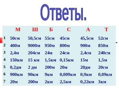 М Ш Б С А Т 1 50см 50,5см 55см 45см 45,5см 52см 2 400м 9000м 950м 800м 900м...