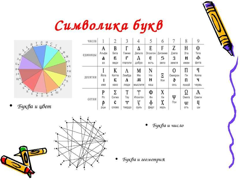 Символика букв Буква и цвет Буква и геометрия Буква и число