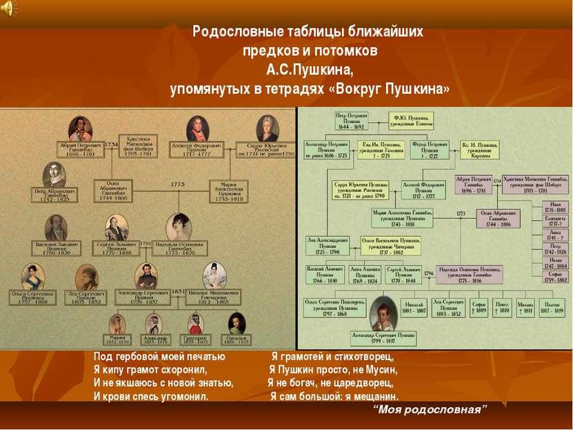 Родословные таблицы ближайших предков и потомков А.С.Пушкина, упомянутых в те...