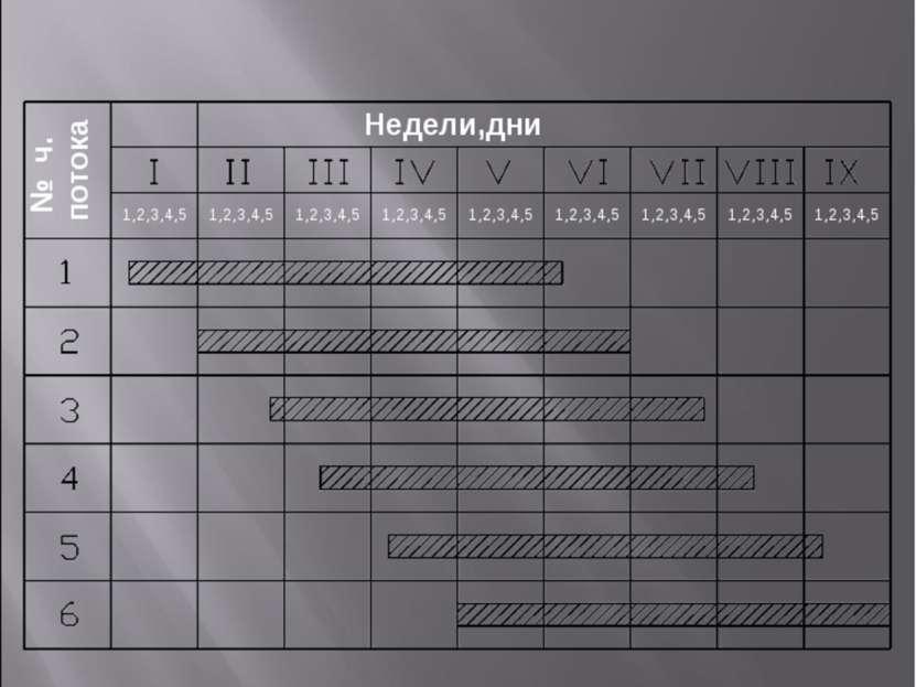 Схема вхождения частного потока в специализ. поток Недели,дни № ч. потока 1,2...